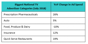 National TV Advertisers - July