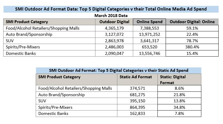 SMI Outdoor Ad Format Data